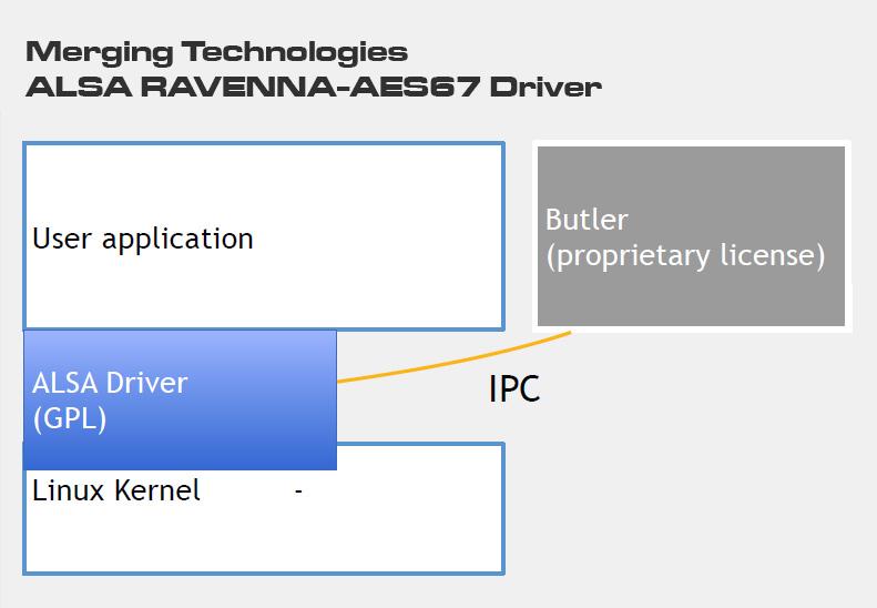 Merging Technologies - Alsa Ravenna Aes67 Driver