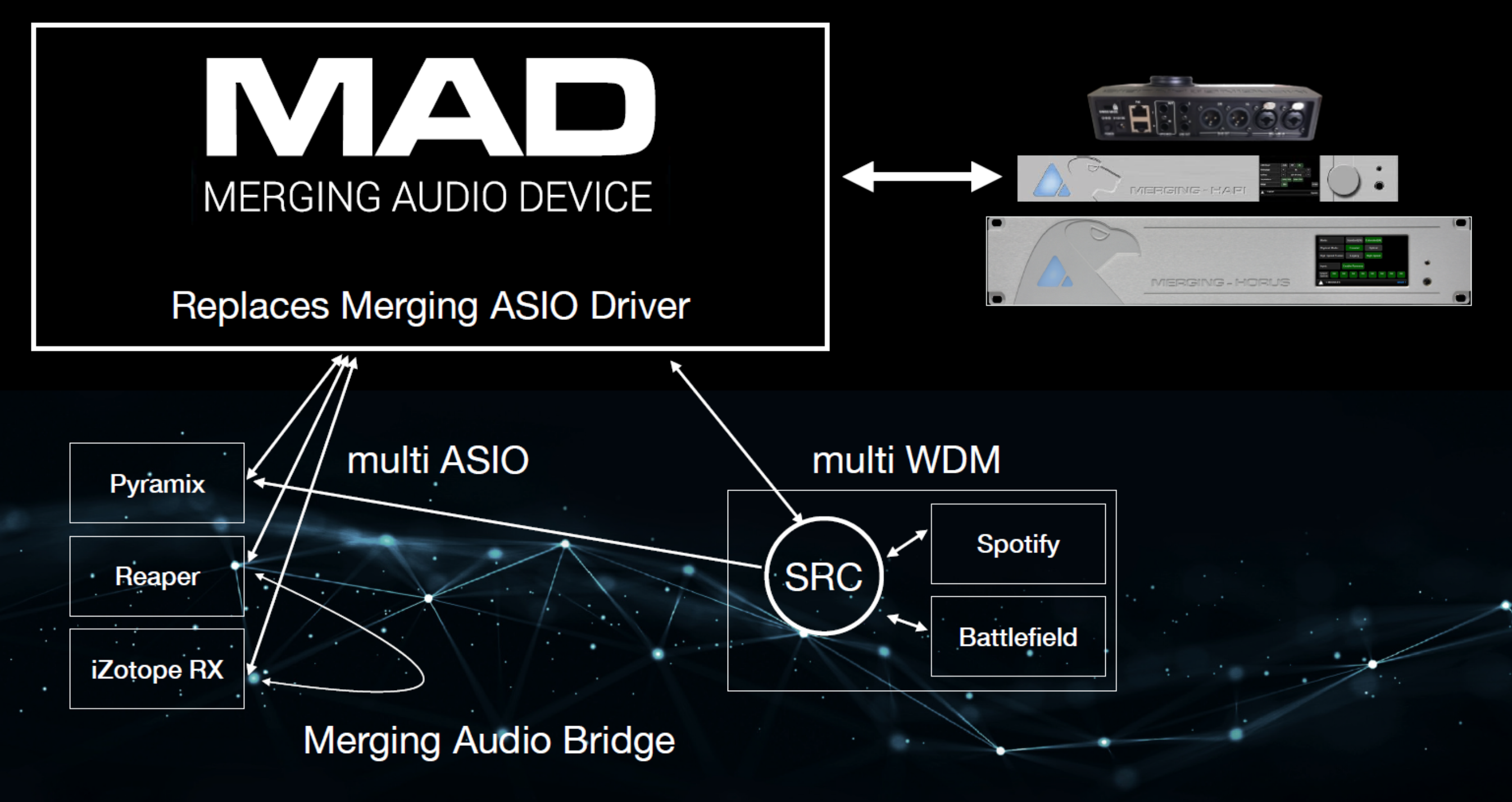 MAD - Merging Audio Device - Diagram